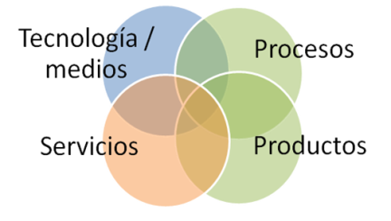 ambitos-de-innovacion