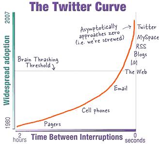 twitter-curve